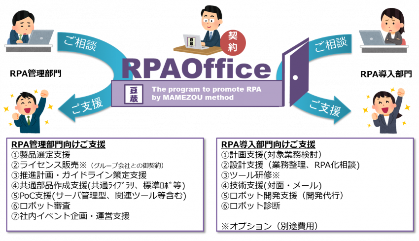 RPAOfficeの概要